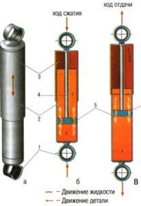 амортизатор подвески автомобиля