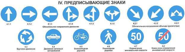 Как быстро выучить предписывающие знаки дорожного движения