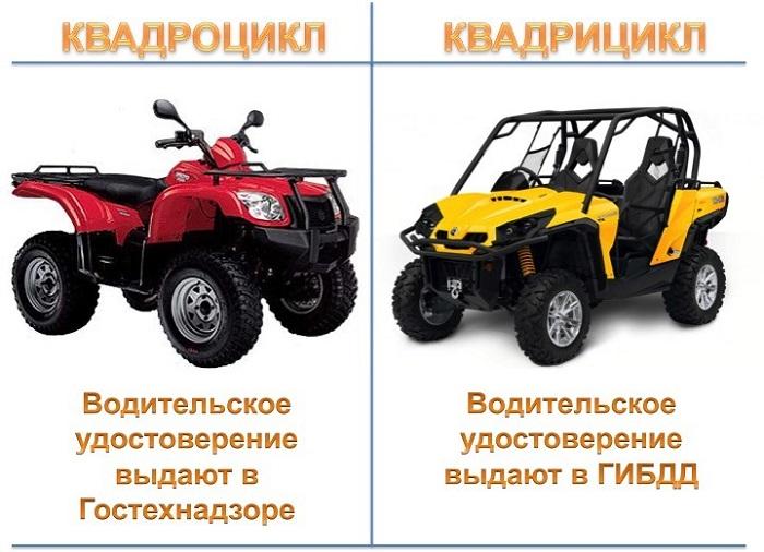 На чем можно ездить с правами категории В1 - Квадроцикл и квадрицикл